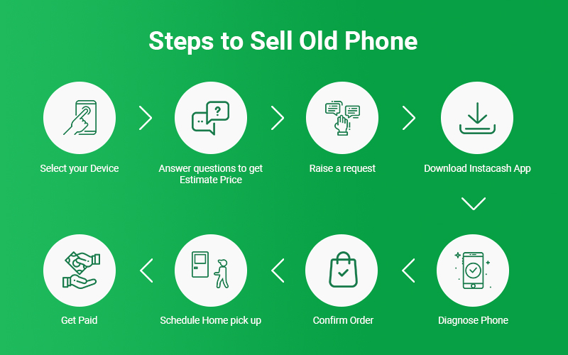 Sell Used smartphone in 60 Seconds